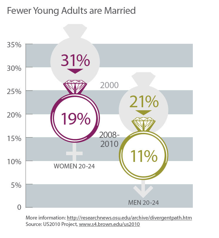 young adults and marriage_2