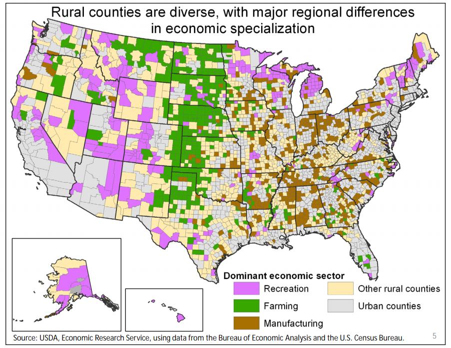 Rural America Industry