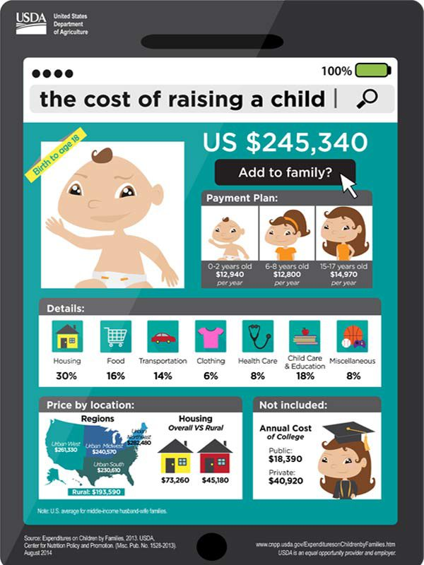 Cost of Raising a Child Infographic (USDA)