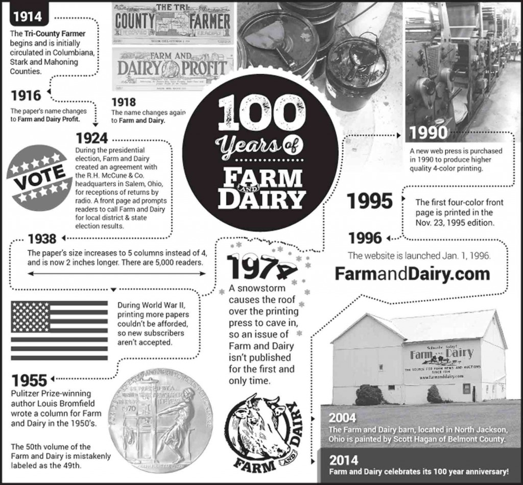 100 years of Farm and Dairy