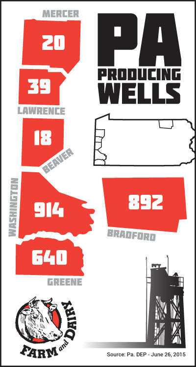 June 2015 Pennsylvania producing wells