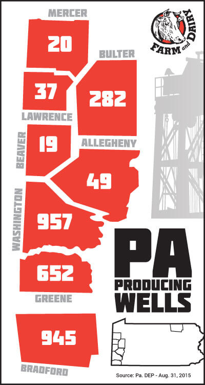 Infographic of Pennsylvania's producing wells by county as of Aug. 31, 2015